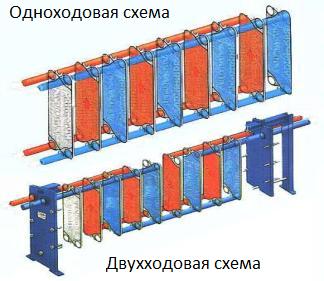 Конструктивные особенности теплообменников Кожухотрубный испаритель Alfa Laval DM3-227-3 Калуга